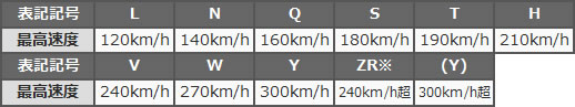 タイヤの速度記号表記一覧