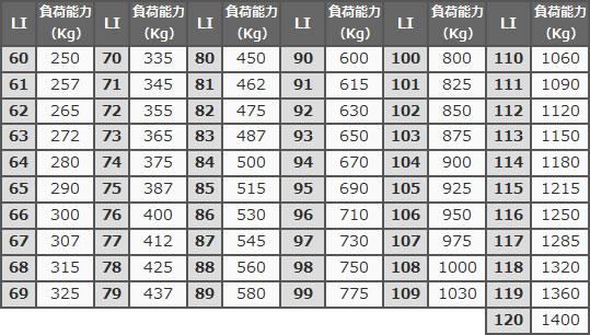 タイヤのロードインデックス表記一覧